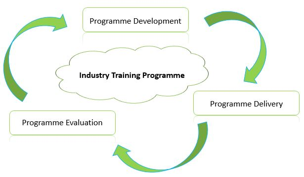 Industry Training Process